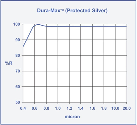dura max protected silver mirror